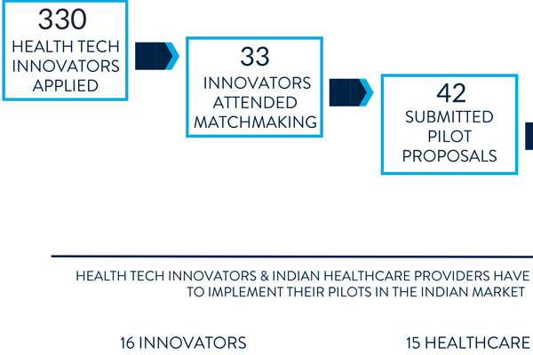 <p>Health tech innovators &amp; Indian healthcare providers have been selected to implement their pilots in the Indian market</p>