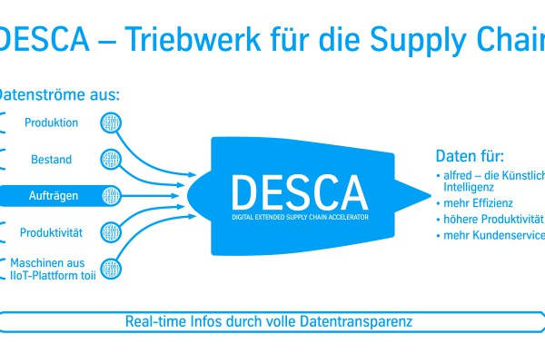 <p>Caption: thyssenkrupp_DESCA_de</p>